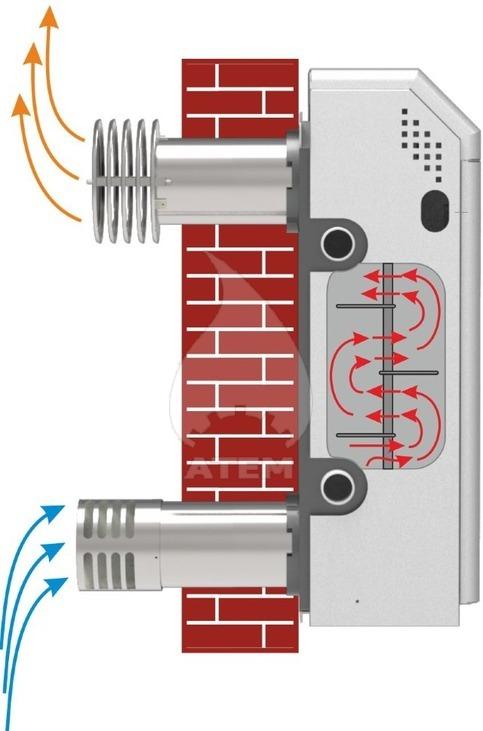 Газовий котел парапетний АТЕМ Житомир-М АДГВ-10Н двотрубний. Фото 2